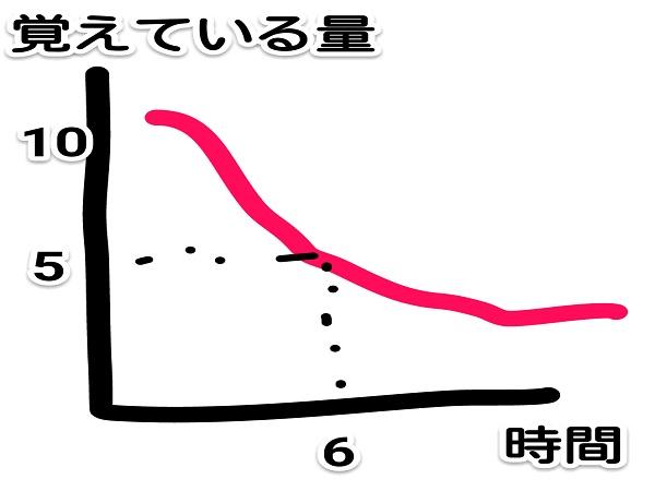 エビングハウスの忘却曲線とラッセルの復習曲線